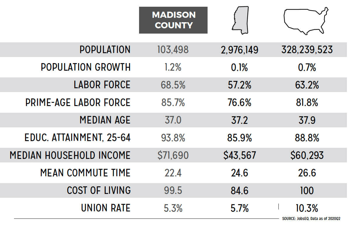 Economic and Workforce Comparison for Madison County
