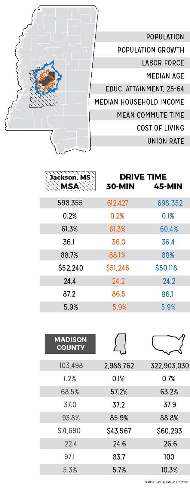 2021 madison workforce infographic